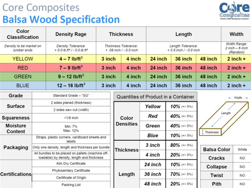 Model Wood Spec.tif