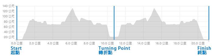 HOKA Virtual Half Marathon 21Km Profile.jpg