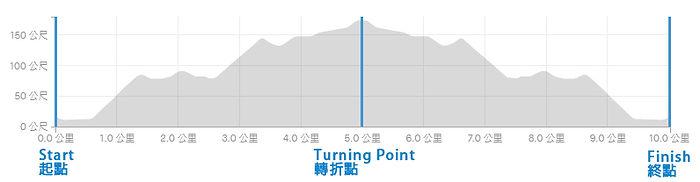 HOKA Virtual Half Marathon 10Km Profile.jpg