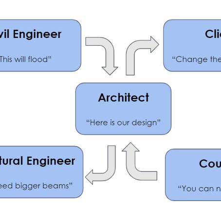 The Evolution of Design Iteration