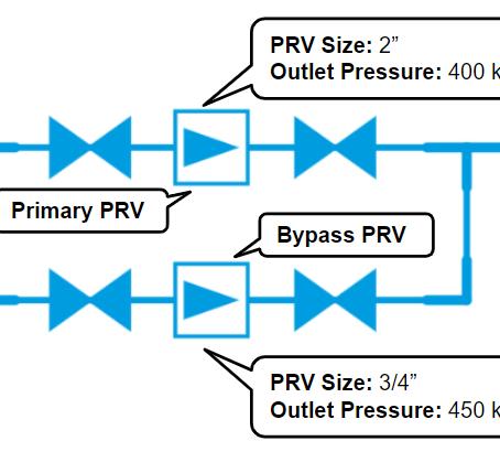 7 Important Steps for Designing Pressure Reduction Valves