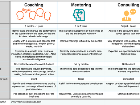 Differences between coaching, mentoring and consulting