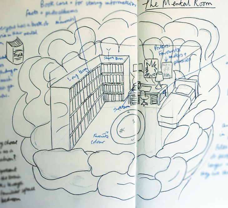 A rough sketch of The Mental Room