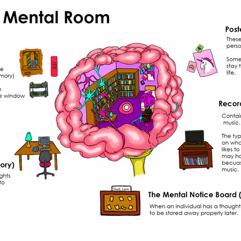Concept Art for 'The Mental Room', Photoshop, 2020