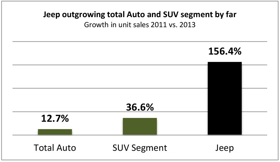 Jeep SUV market.jpg