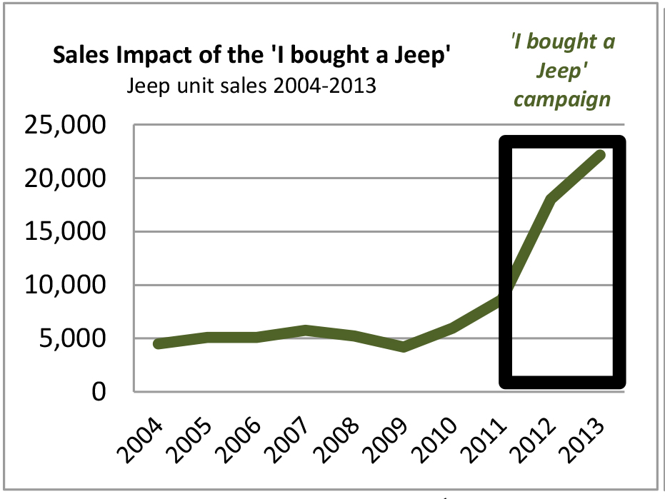 Jeep sales.jpg