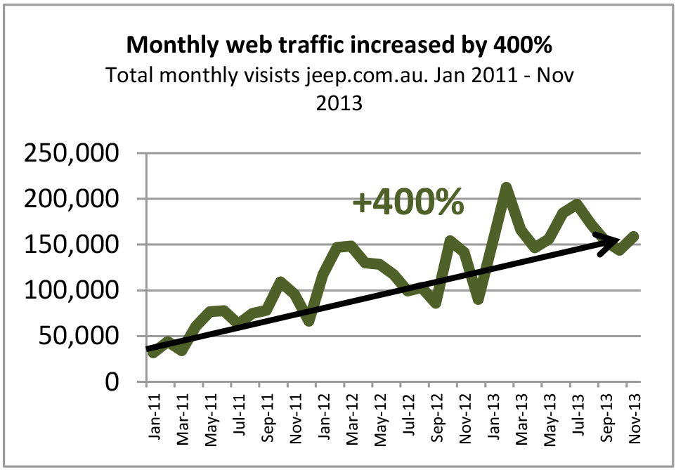 Jeep Web traffic.jpg