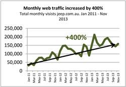 Jeep Web traffic.jpg