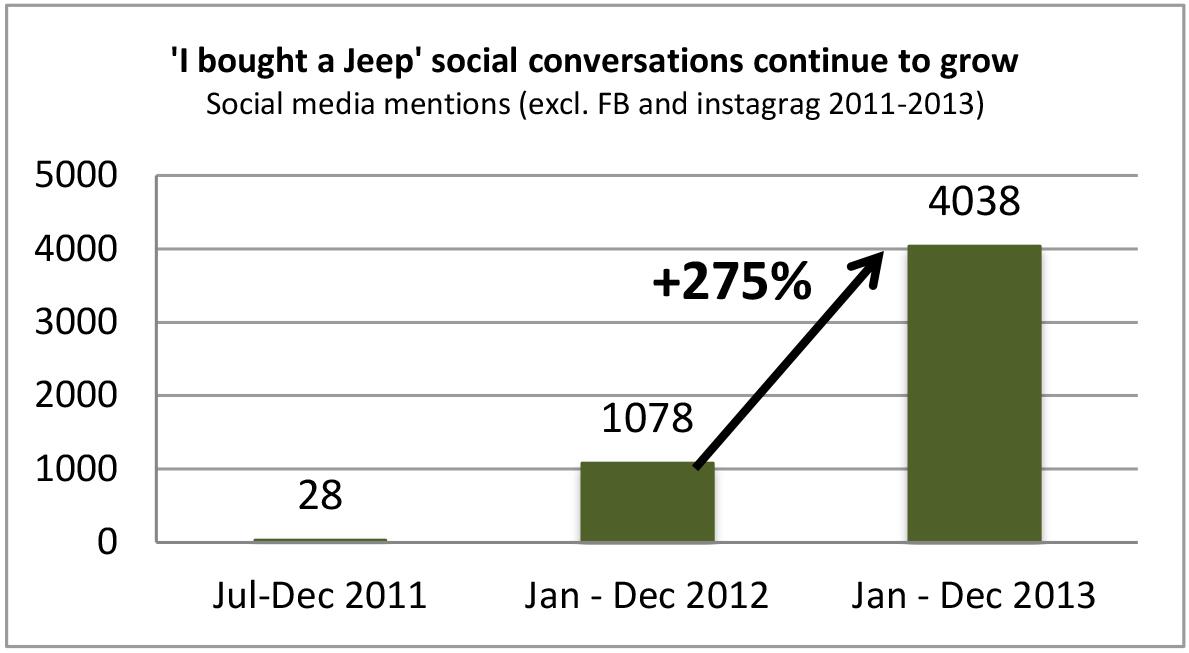 Jeep social conversations.jpg