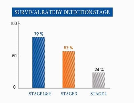 Cancer Survival Rate.jpg