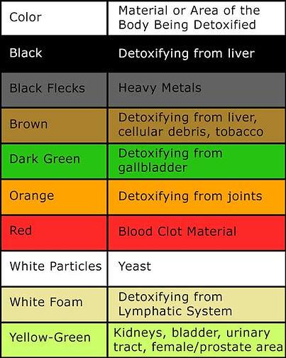 Detox-Chart.jpg