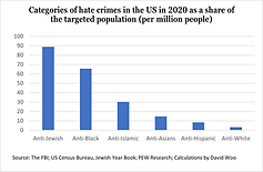 Do you know: Who are the victims and offenders of hate crimes in the US