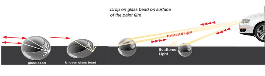 Retro Reflectivity with drop on glass beads