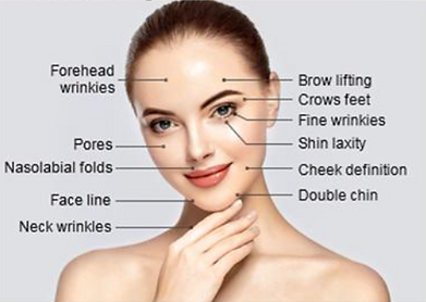skin treatment areas for Radiofrequency Skin Tightening and Ultherapy at Skin & Body Alche