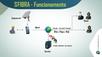 Software - SFIBRA agilidade e confiança no envio de informações