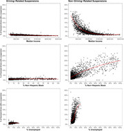 Individual and geographic variation in Driver's license suspensions: Evidence of disparities by...