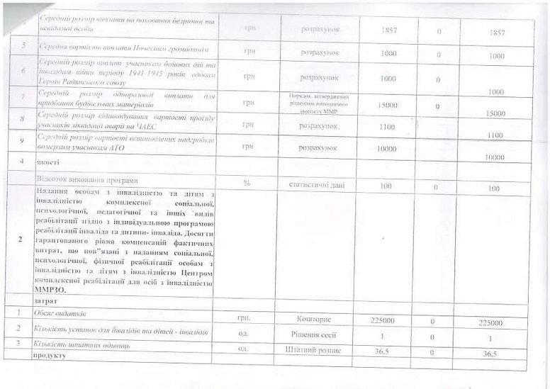 Зміни паспорта ПЦМ_Страница_16.jpg