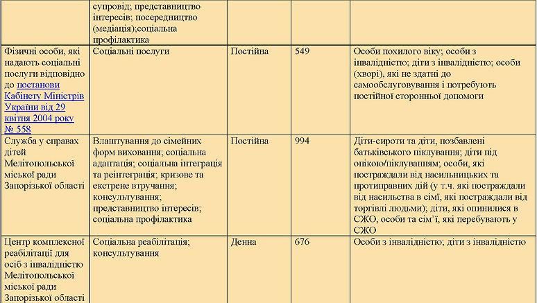 Категорії та кількість осіб 2020 на сайт