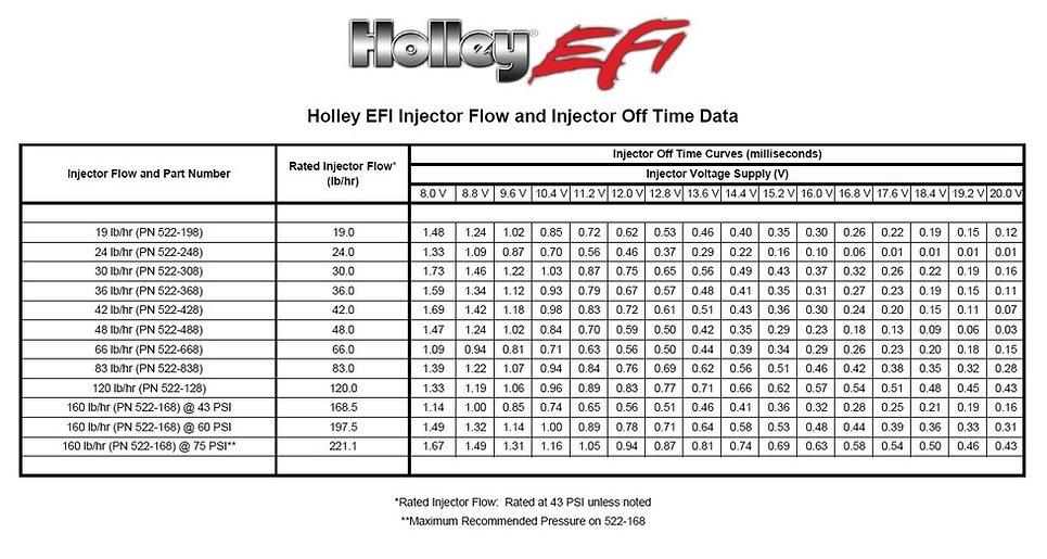 Holley Tech | fast-man-efi on