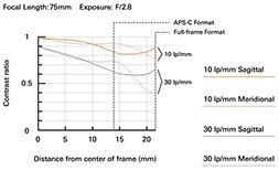 a036_mtf-chart_75mm_en.jpeg