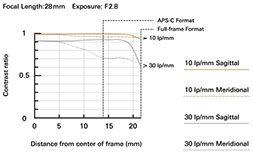 a063_mtf-chart_28mm_en.jpeg