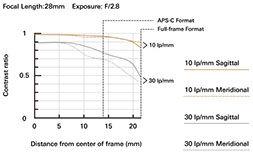 a036_mtf-chart_28mm_en.jpeg