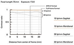 a063_mtf-chart_75mm_en.jpeg