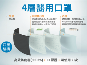 4層醫用口罩 高效防病毒(99.9%) CE認證 可使用30次 Reusable Medical Face Mask (Certified by CE)