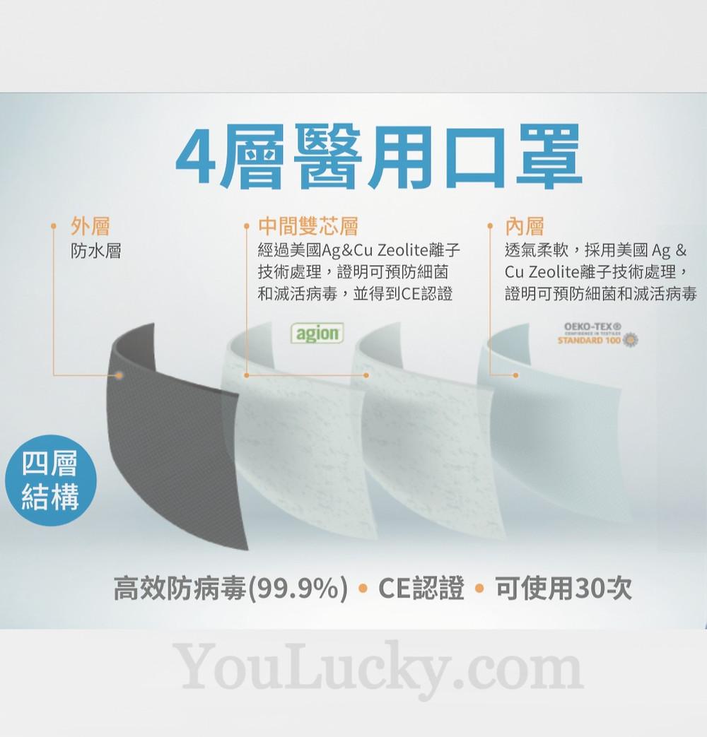4層醫用口罩 高效防病毒(99.9%) CE認證 可使用30次