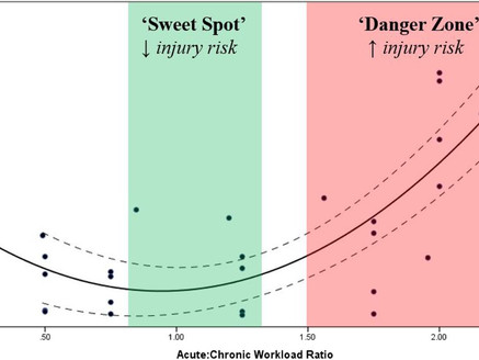 What is Acute:Chronic Workload Ratio? and how can you apply it to running?