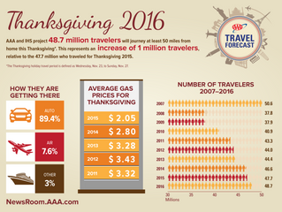 AAA: Fort Lauderdale 8th Most Popular Destination for Thanksgiving Travelers