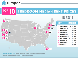 National Rent Prices Continue Downward Trend For Third Straight Month, Zumper Reports
