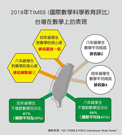 TIMSS-Taiwan.png