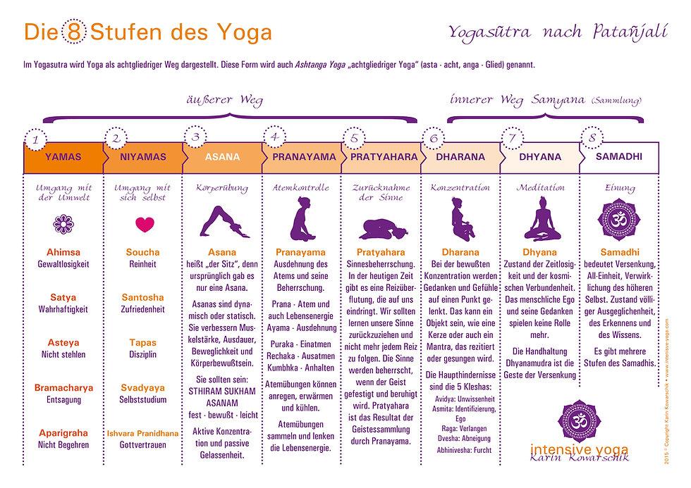 Grafik Patanjali - die 8 Stufen des Yoga © Karin Kowarschik