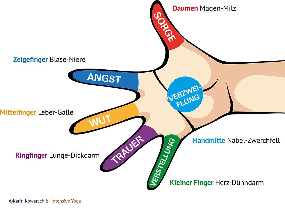 Yoga Bedeutung der Finger. copyright Karin Kowarschik