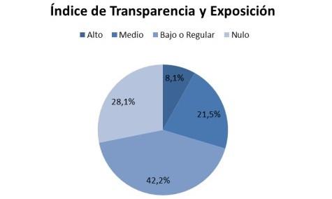 Transparencia Chivilcoy encabeza la tabla, pero el 70% aún sigue desaprobado