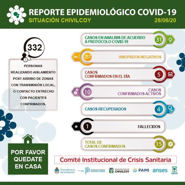 Reporte Epidemiológico Son 31 los casos en análisis de acuerdo al protocolo COVID-19 y 257 los hisop