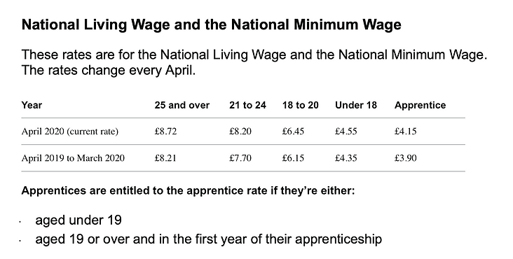 A table showing National Living wage and National Minimun Wage for UK