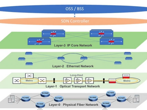 Wave2Wave's New Connectivity as a Service to Accelerate the Adoption of SDN in the Physical Layer
