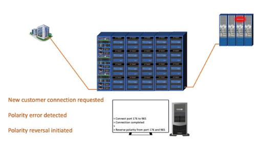 Fiber Smart Network's ROME Platform Automates Polarity Reversal