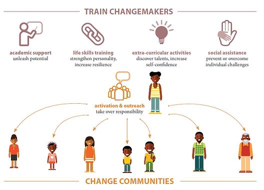 Changemakers.PNG