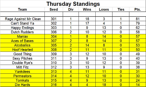 Thursday Standings.png