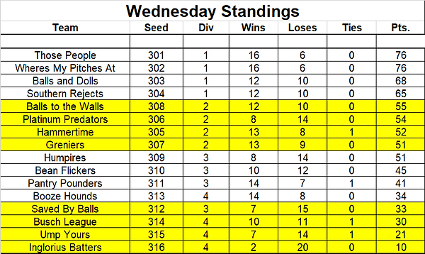 Wednesday Standings.png