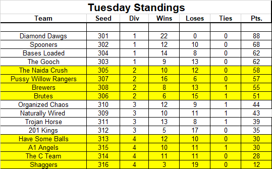 Tuesday Standings.png