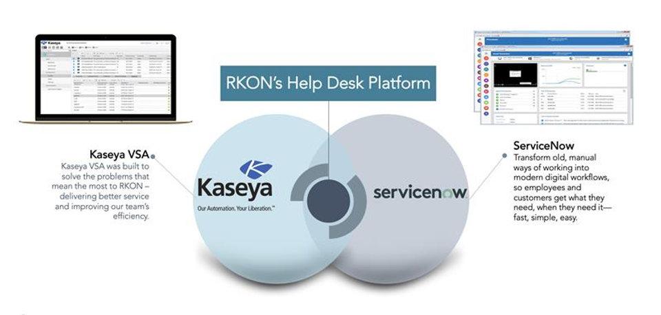 RKON Help Desk.jpg