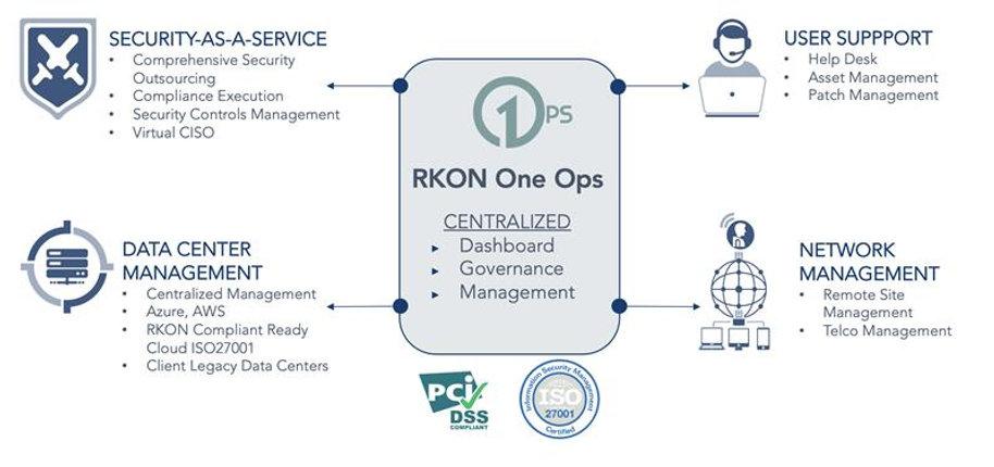 RKON OneOps.jpg