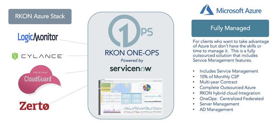 RKON Azure Managed.jpg