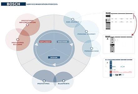 Design Thinkers España BOSCH Training – CoachingProduct Development