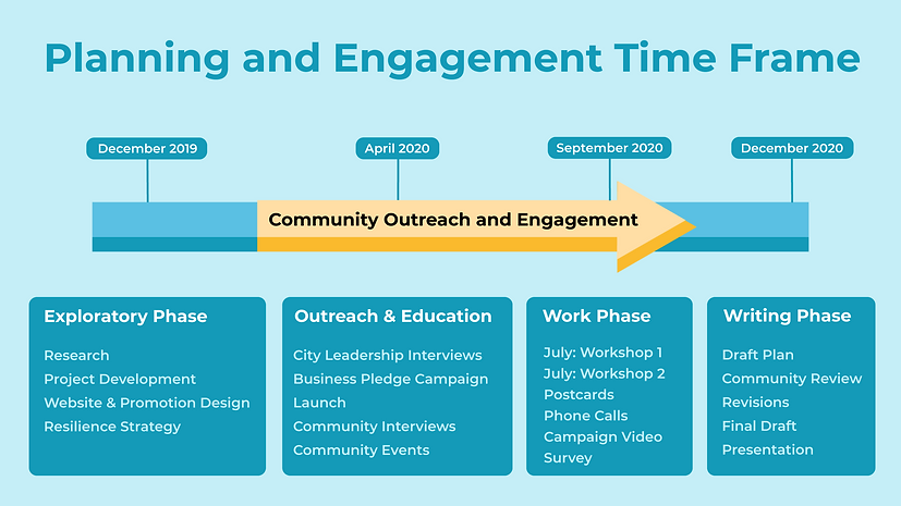 planning and engagement time frame.png