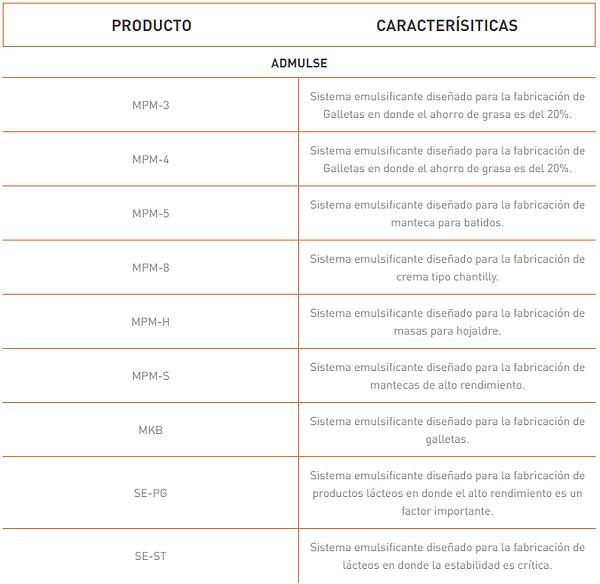 emulsificantesformulados.PNG